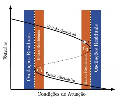 Estudo investiga o colapso de sistemas naturais ou sociais