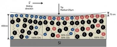 Estudo investigou o fenômeno do atrito na escala atômica