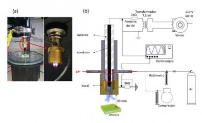 Esterilização de cateteres venosos com plasma atmosférico