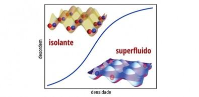 Emaranhamento detecta transição que transforma supercondutores em isolantes