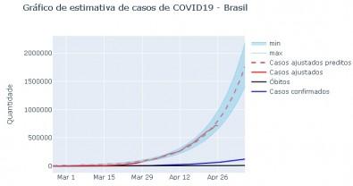 Pesquisadores estimam haver mais de 1,6 milhão de casos de COVID-19 no Brasil