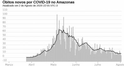 Dados do Amazonas reforçam teoria de que a imunidade coletiva ao SARS-CoV-2 pode vir antes do previsto