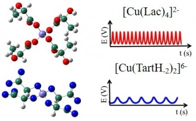 Group produces materials via self-organization in chemical systems