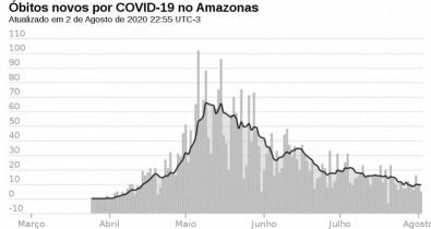 Datos del norte de Brasil sugieren un umbral más bajo de inmunidad colectiva ante el nuevo coronavirus