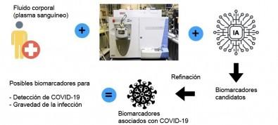 Aplican inteligencia artificial para diagnosticar el COVID-19 y prever el riesgo de complicaciones