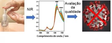 Pesquisadores desenvolvem métodos rápidos e de baixo custo para monitorar a qualidade do álcool gel