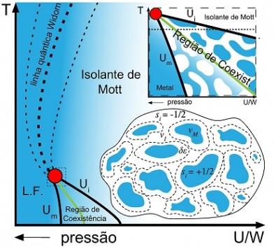 Estudo mostra novos aspectos da transição de fase metal-isolante