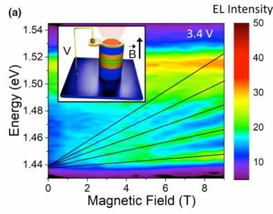 Estudo pode levar à produção de dispositivo optoeletrônico mais eficiente