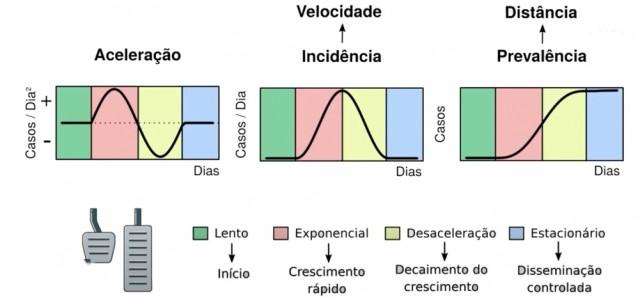 Cientistas brasileiros desenvolvem acelerômetro da COVID-19